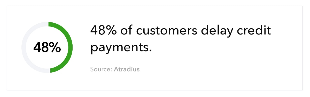 """Donut chart, with the text 48% of customers delay credit payments. Source: Atradius"""""""
