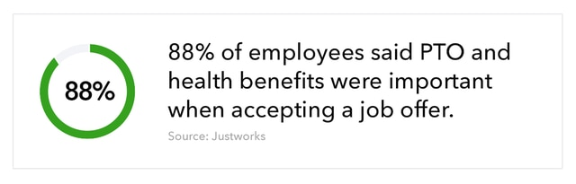 Graphic showing a circle filled 88% accompanied by text that reads ``88% of employees said PTO and health benefits were important when accepting a job offer.`` Source: Justworks