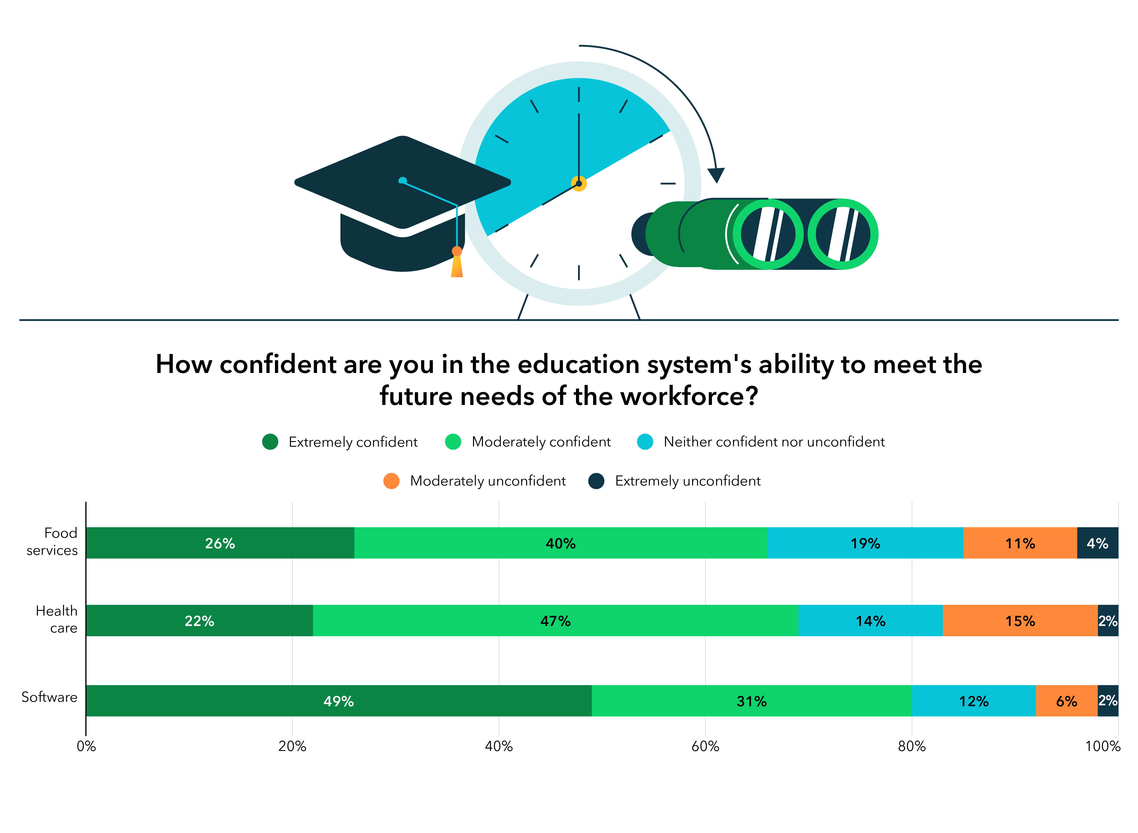 Graphic: How confident are you in the education system's ability to meet the future needs of the workforce?