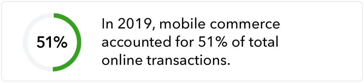 In 2019, mobile commerce accounted for 51% of total online transactions.