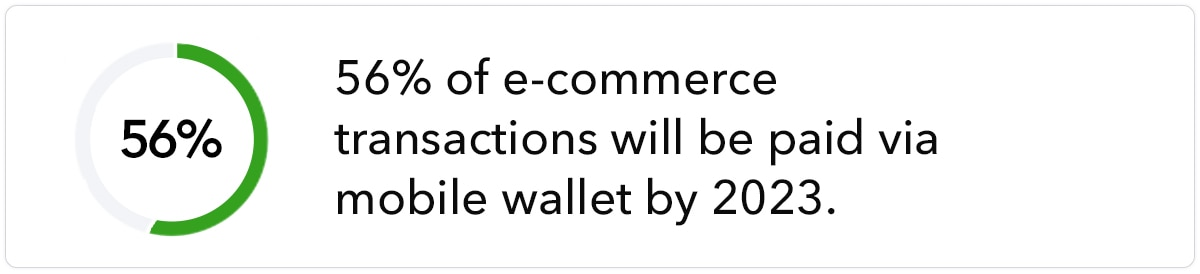 56% of e-commerce transactions will be paid via mobile wallet by 2023.