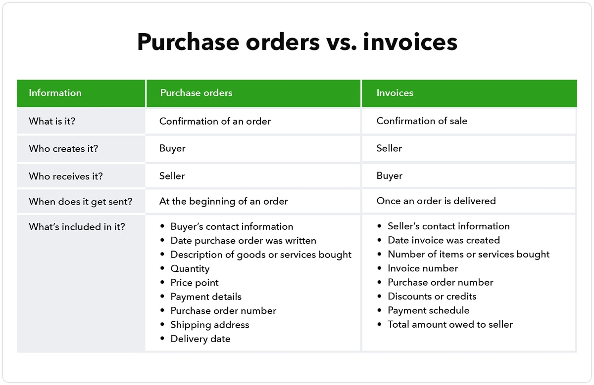 Purchase orders vs invoices chart