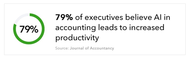 79% of executives believe AI in accounting leads to increased productivity. Source: Journal of Accountancy
