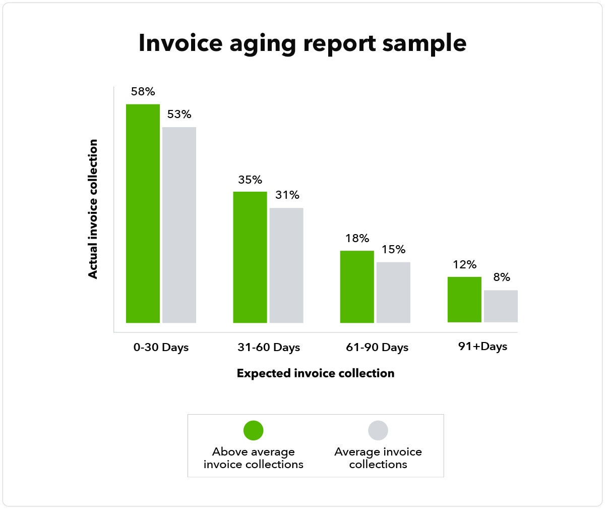 Graph showing an invoice aging report example.