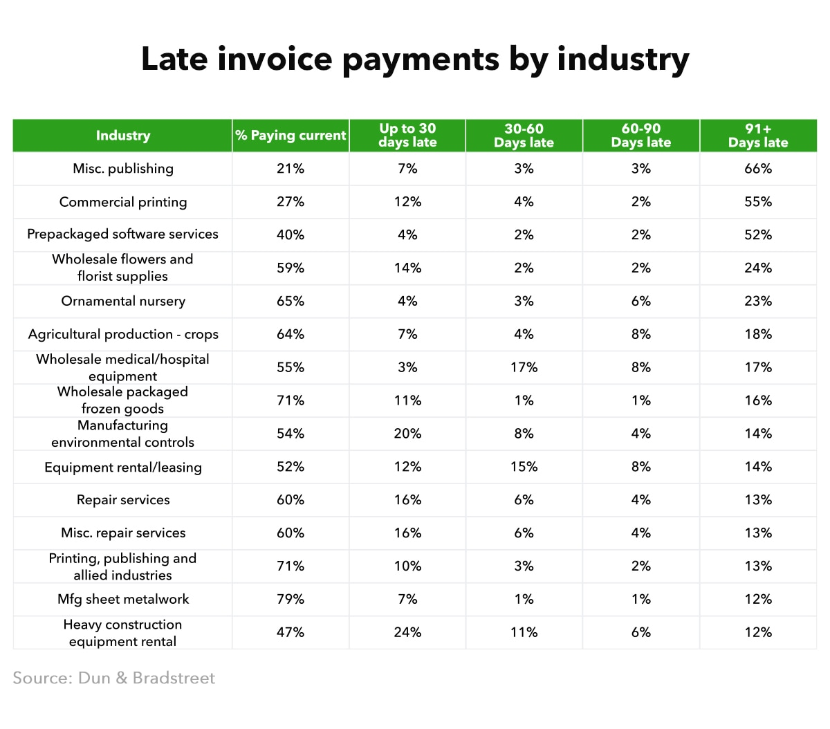 Late invoice payment statistics by industry.