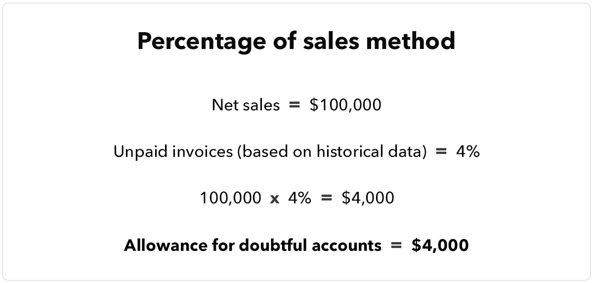 Image showing the calculation of the percentage of sales method. With net sales of $100,000 and unpaid invoices equal to 4% of sales based on historical data, the allowance for doubtful accounts is equal to $4,000.