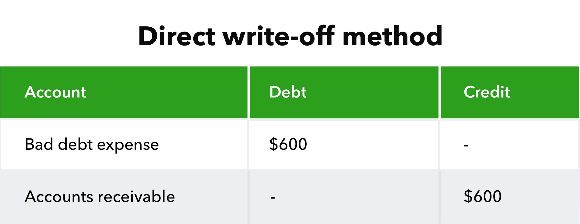 Direct write-off method table