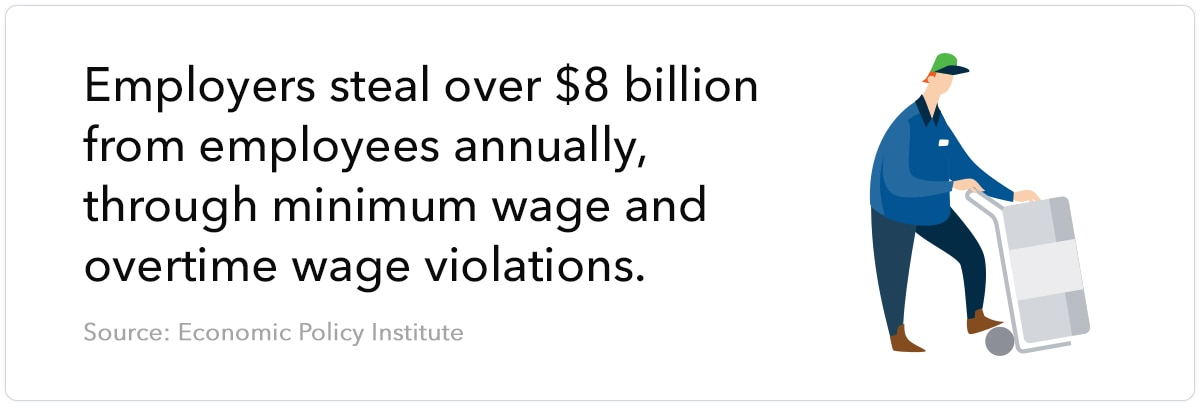 Employers steal over $8 billion from employees annually, through minimum wage and overtime wage violations. Source: Economic Policy Institute