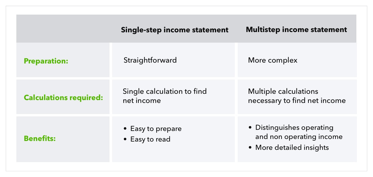 Chart compares different between single-step and multistep income statements