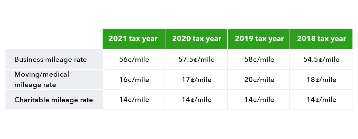 Chart showing business mileage rate, moving/medical mileage rate, and charitable mileage rate for tax years spanning 2018 - 2021