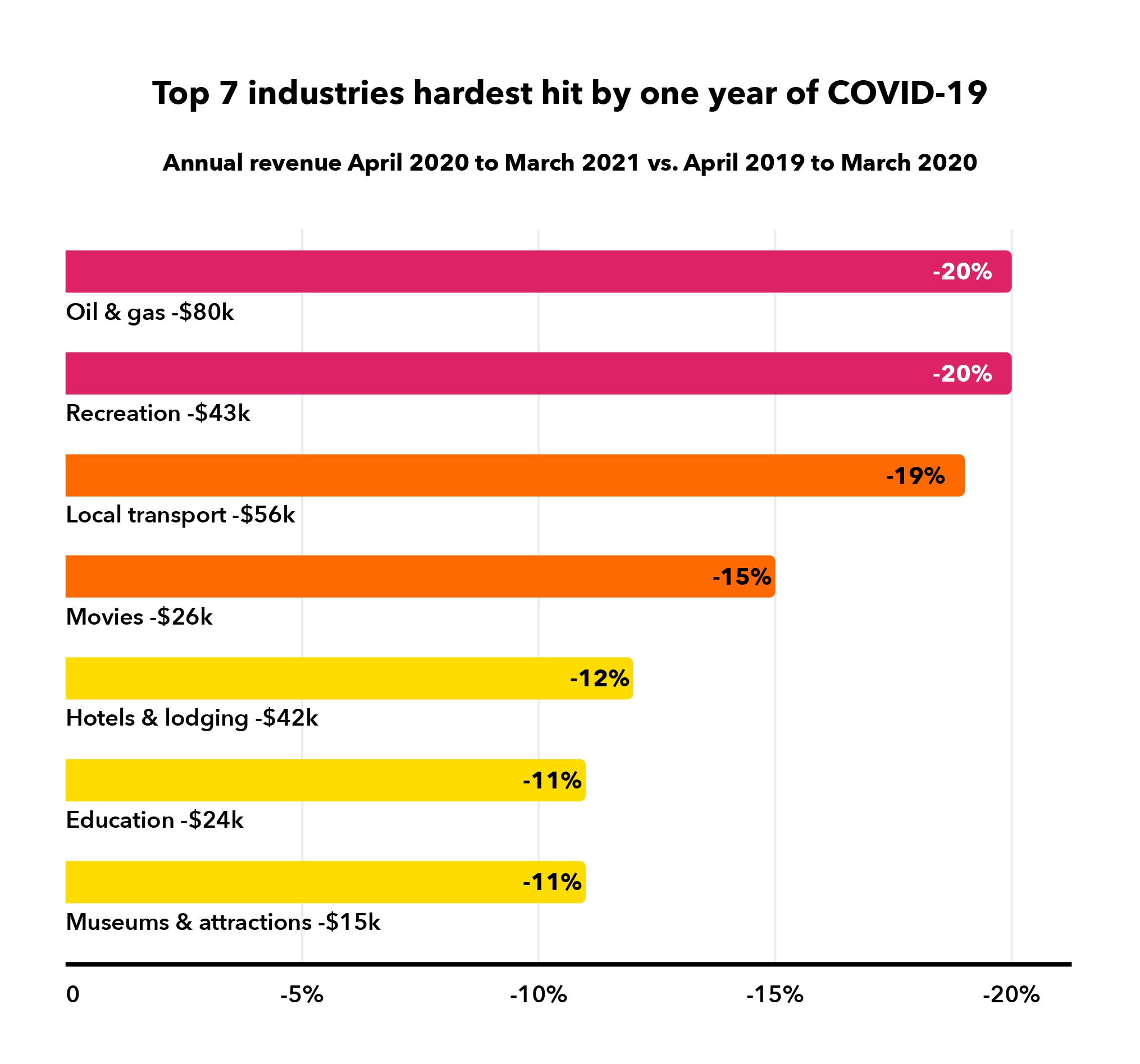 Top 7 industries hardest hit by COVID-19
