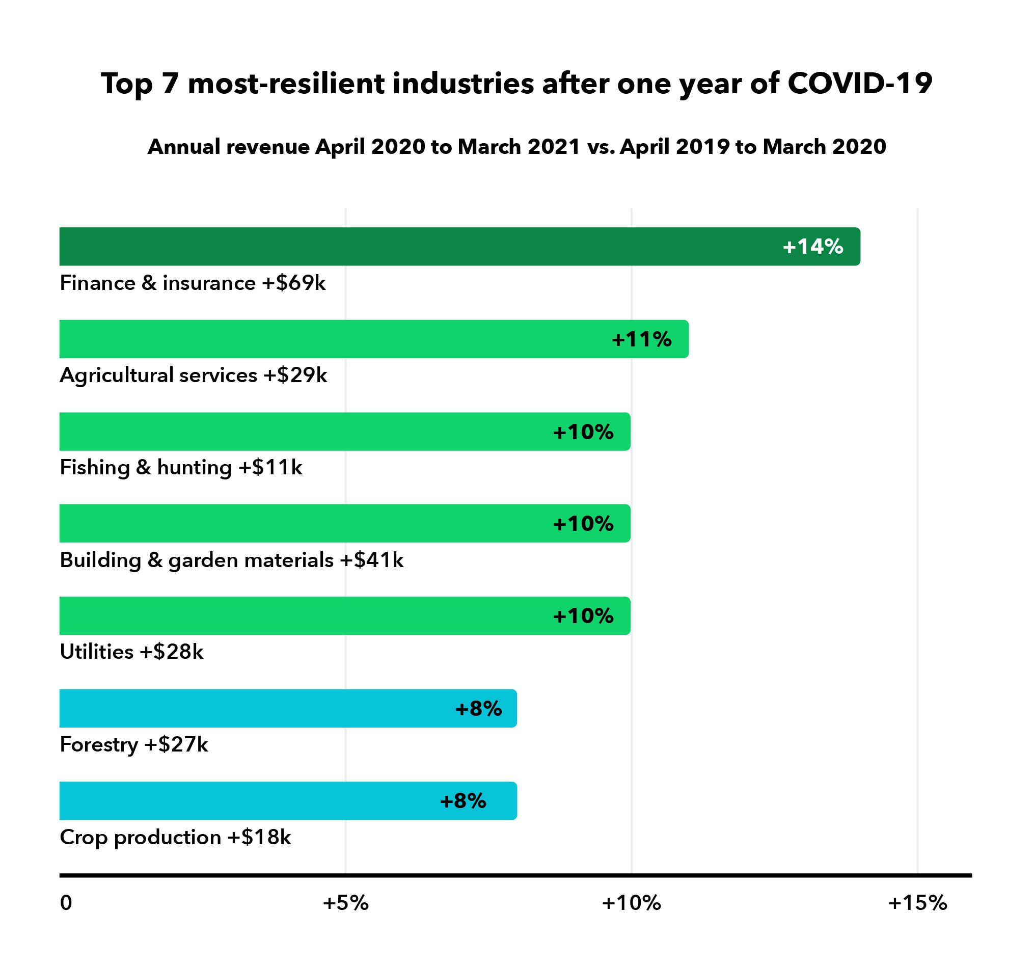 Top 7 most resilient industries after one year of COVID-19