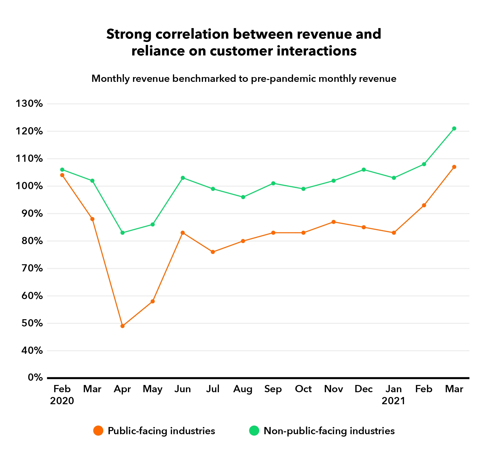 Strong correlation between revenue and reliance on customer interactions