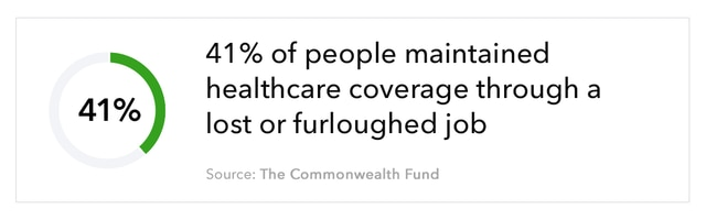 Graphic of semi-circle with 41% in the middle, accompanied by text that reads ``41% of people maintained healthcare coverage through a lost or furloughed job.`` Source: The Commonwealth Fund