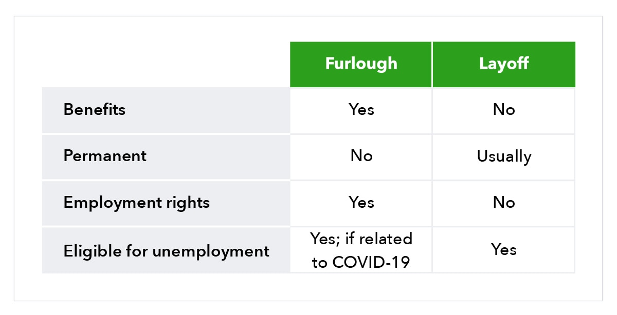 Graphic of table comparing furloughs vs layoffs