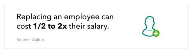Graphic of a man with a plus sign overlay, accompanied by text that reads ``Replacing an employee can cost 1/2 to 2x their salary.`` Source: Gallup