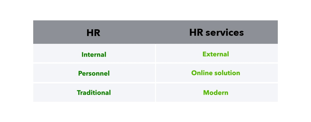 Table graphic comparing human resources and human resource services, accompanied by text that reads ``Human resources: internal, personnel, traditional; Human resource services: external, online solution, modern``.