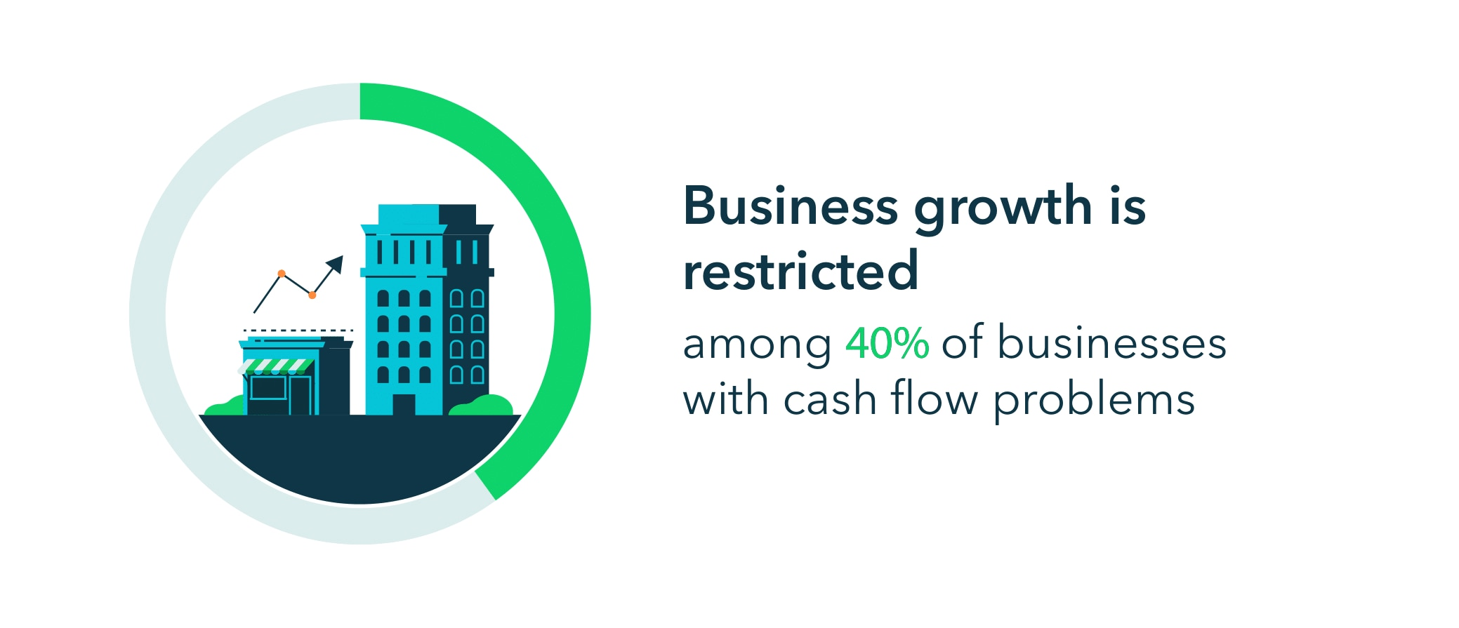 Business growth is restricted among 40% of businesses with cash flow problems.