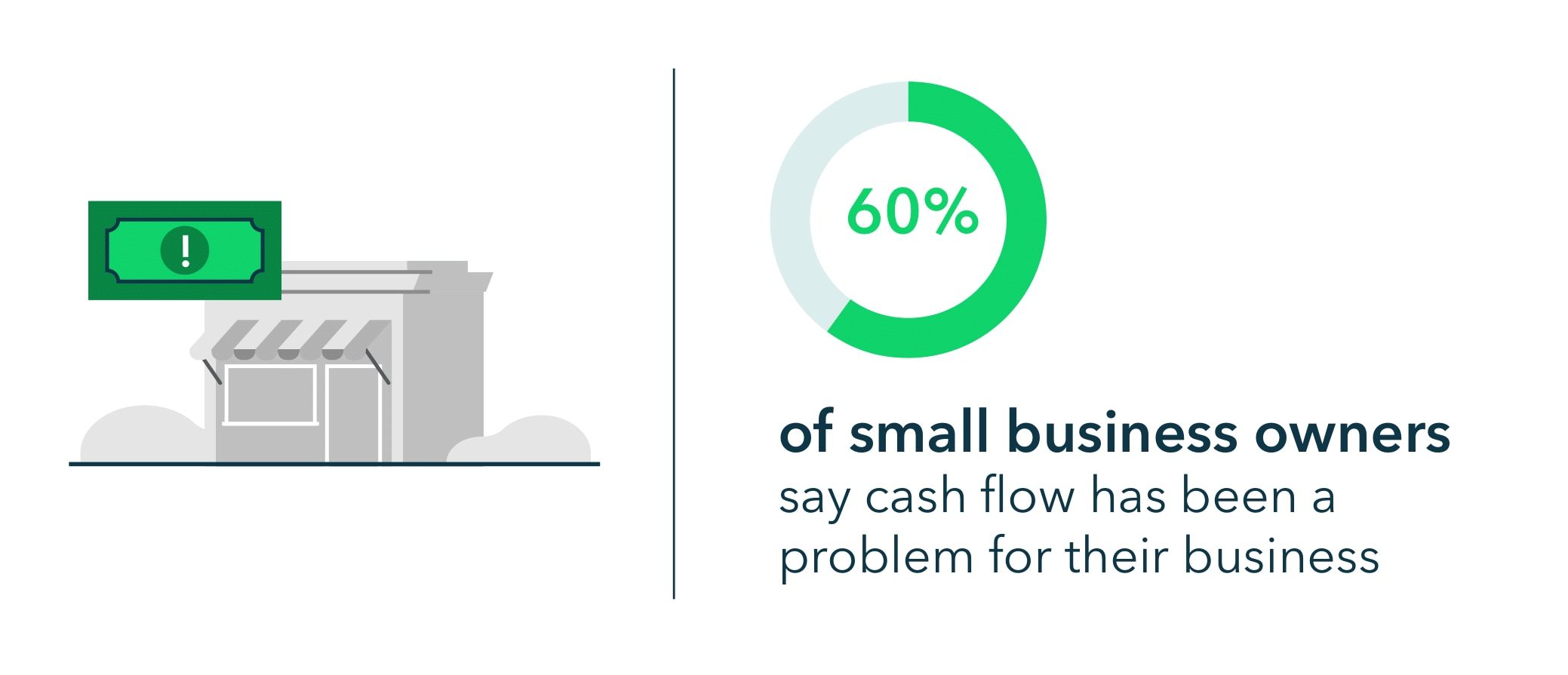 60% of small business owners say cash flow has been a problem for their business.