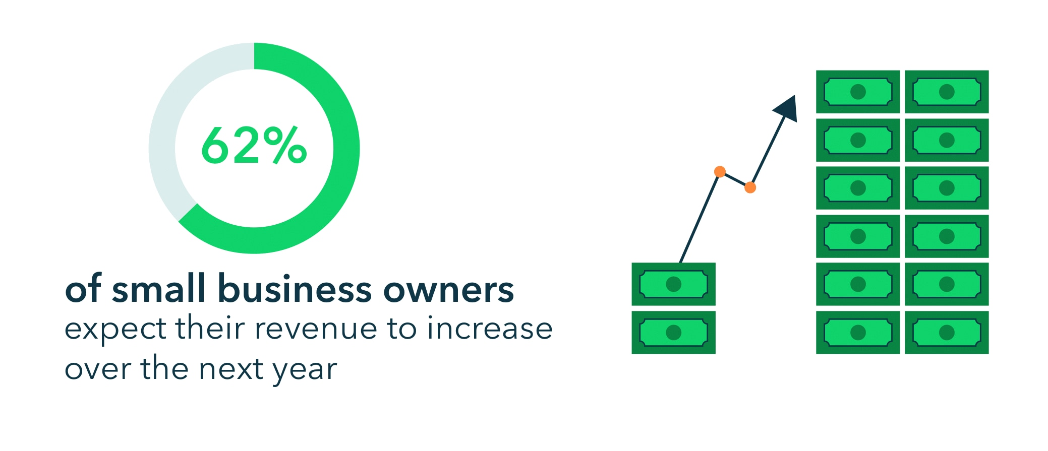 62% expect their revenue to increase over the next year.