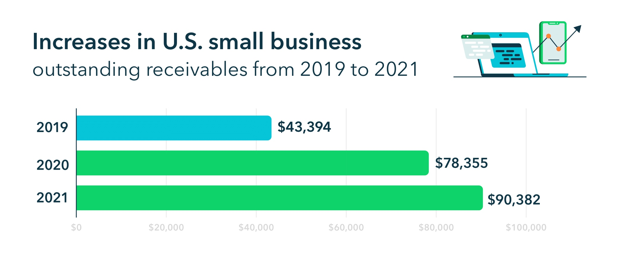 Increases in US small business outstanding receivables from 2019 to 2021.