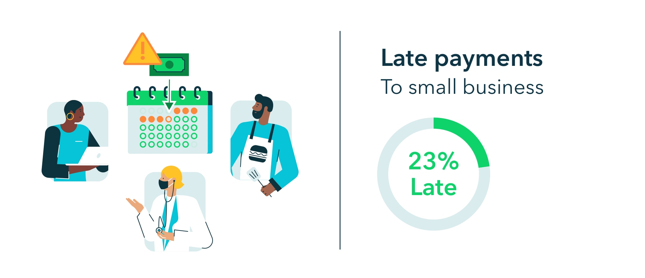23% of payments to small businesses are late.
