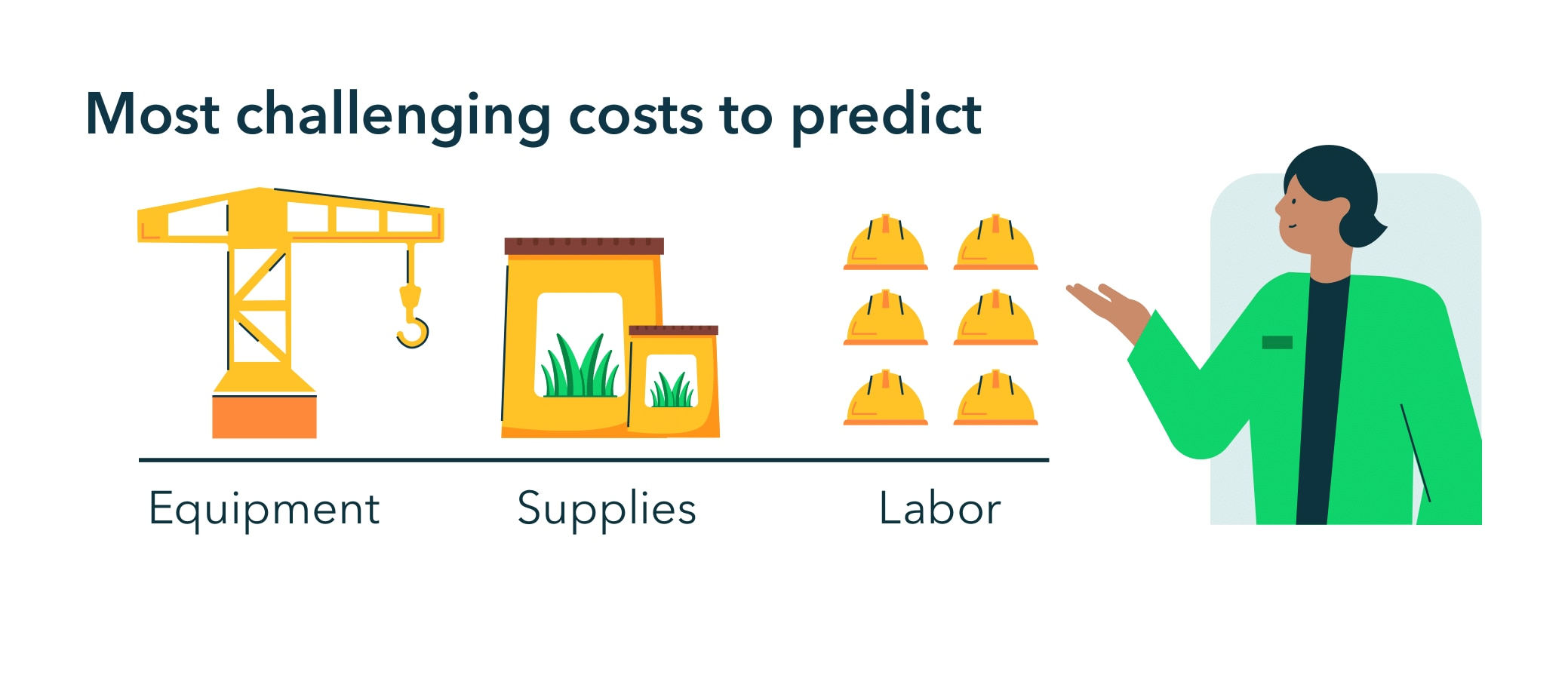 The most challenging costs to predict are equipment costs, cost of supplies, and labor costs.