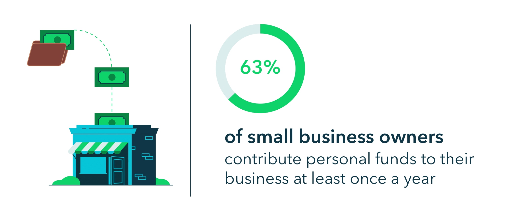 63% of small business owners contribute personal funds to their business at least once a year.