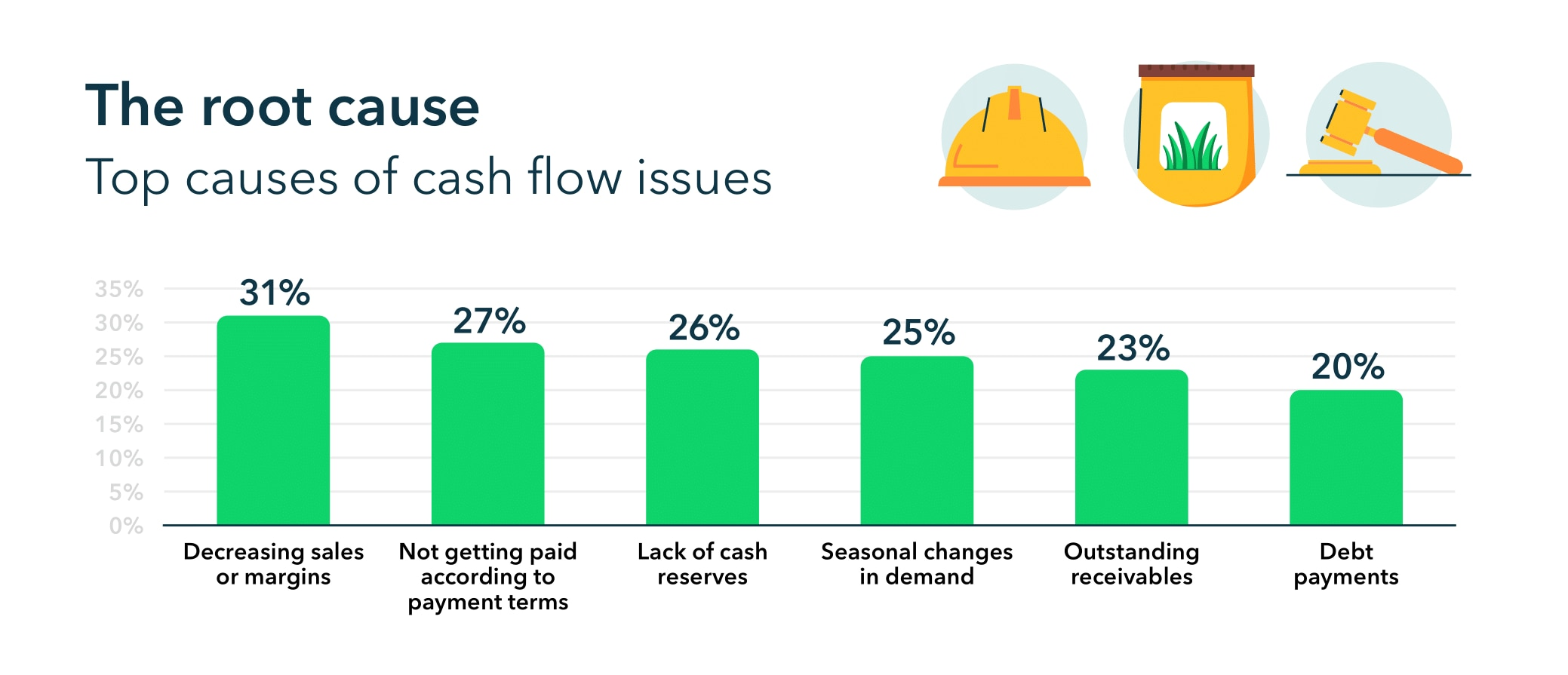 Top causes of cash flow issues: decreasing sales or margins (31%), not getting paid according to payment terms (27%), lack of cash reserves (26%), seasonal changes in demand (25%), outstanding receivables (23%), debt payments (20%).