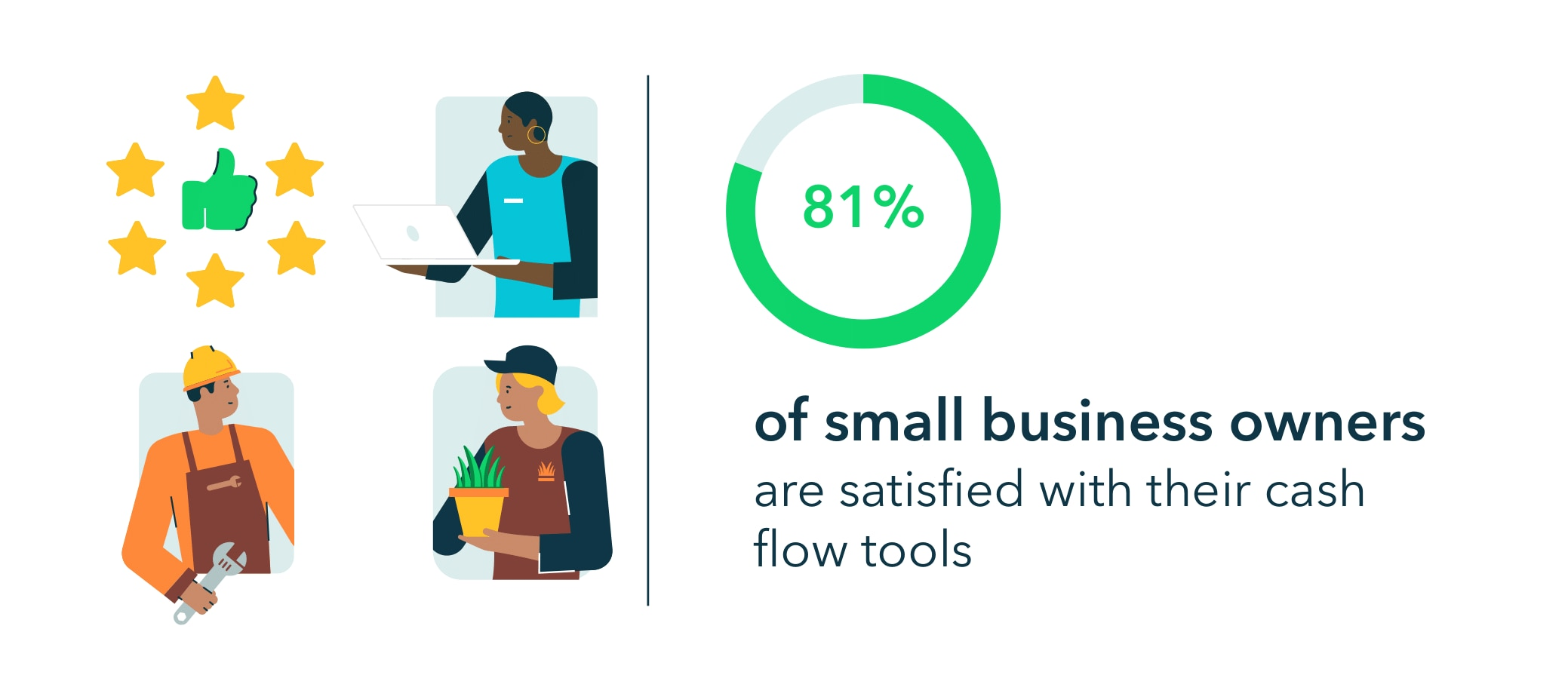 81% of small business owners are satisfied with their cash flow tools.