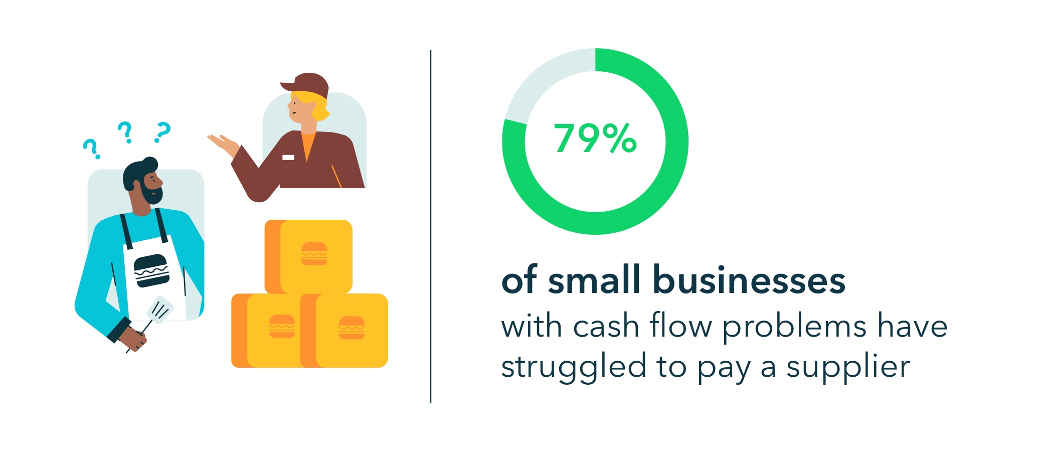 79% of small businesses with cash flow problems have struggled to pay a supplier.