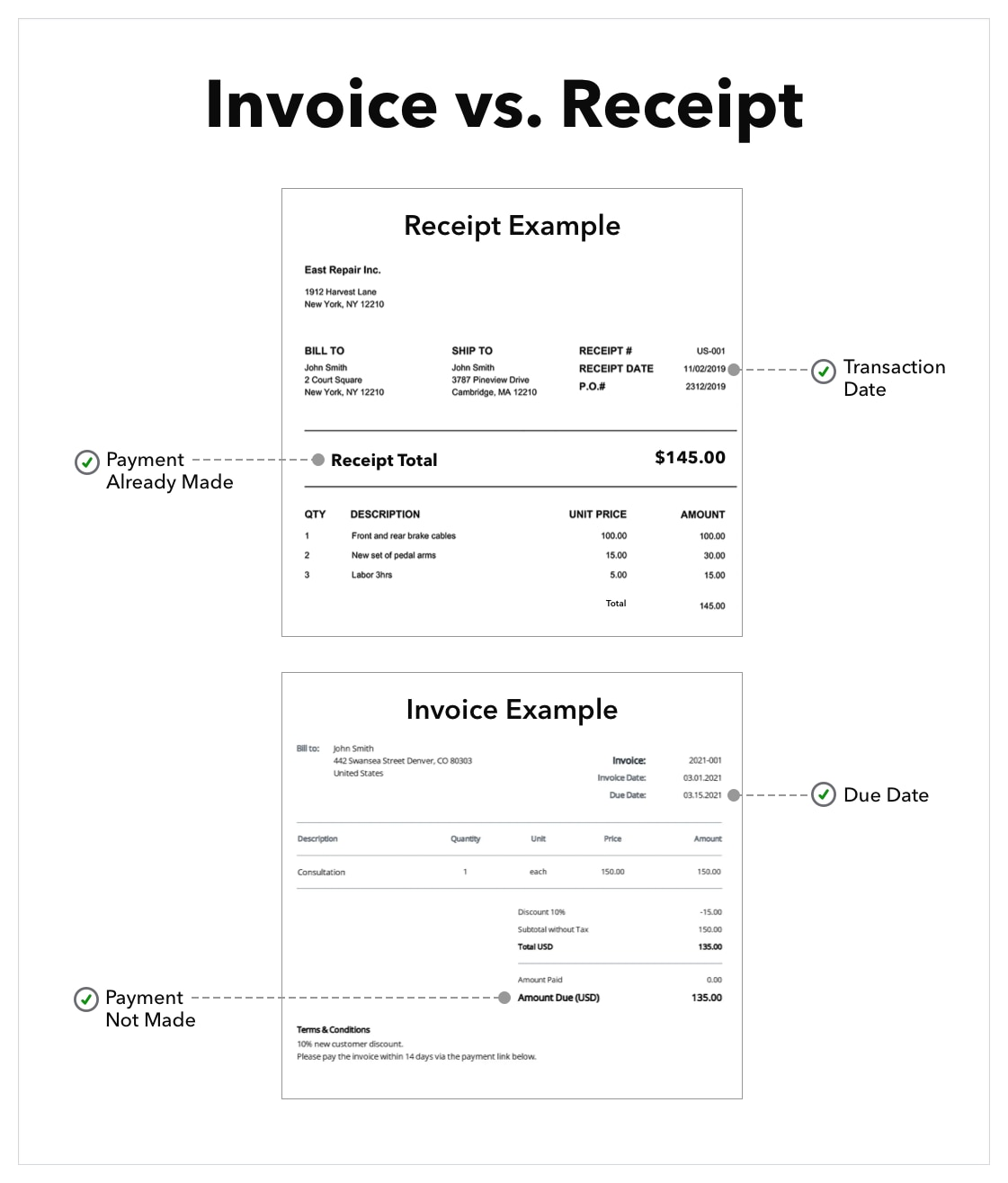 Example of an invoice versus a receipt highlighting key differences between the two documents, including the transaction date and payment already made on the receipt, and the due date and amount due on the invoice.