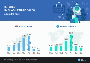 Graph showing interest in Black Friday South Africa sales across the week vs around the world.
