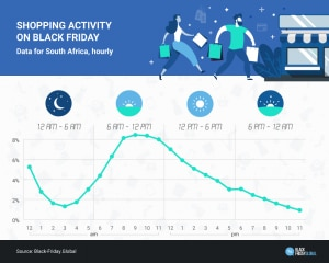Graph showing that south African shopping buying activity peaks between 8 am and midday.