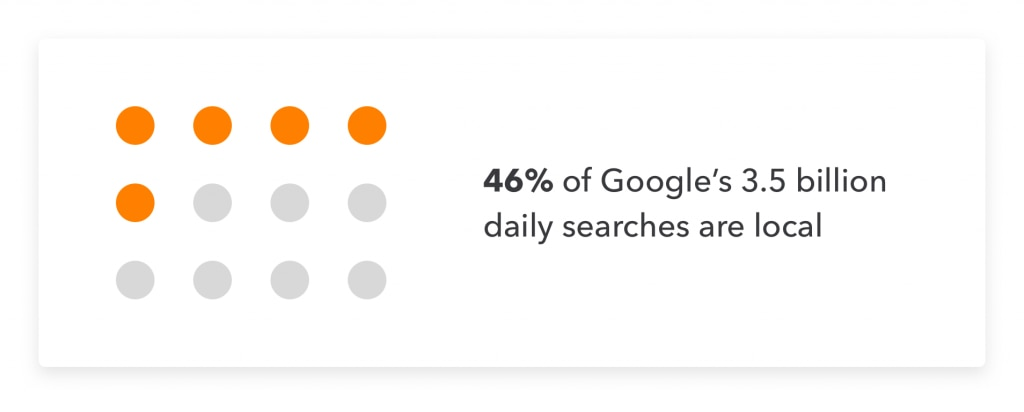 Google search statistics relating to small business marketing.